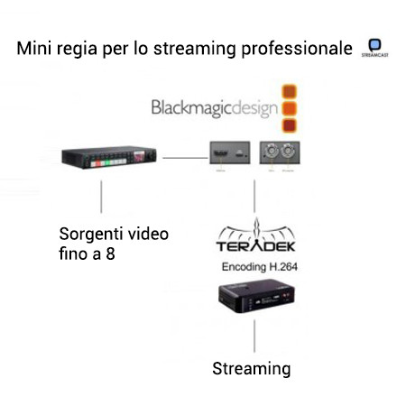 Mini regia streaming professionale