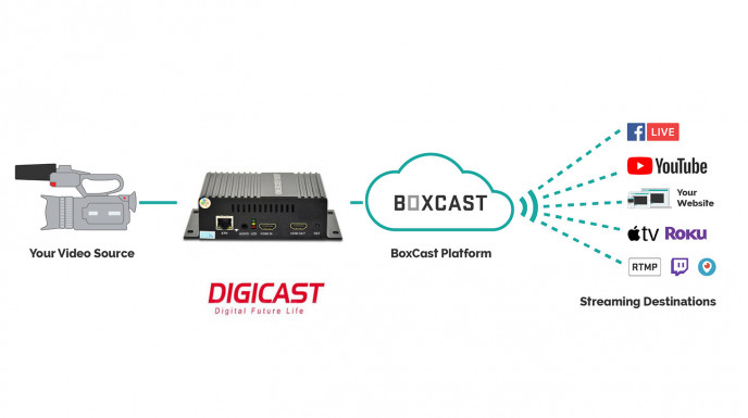 Come intgrare Digicast DMB-8800A con BoxCast video streaming